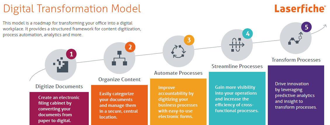 Laserfiche Digital Transformation Model And Product